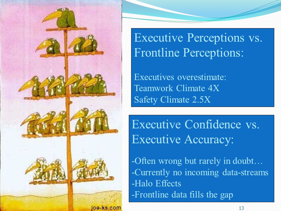 Executive Perceptions vs. Frontline Perceptions:
