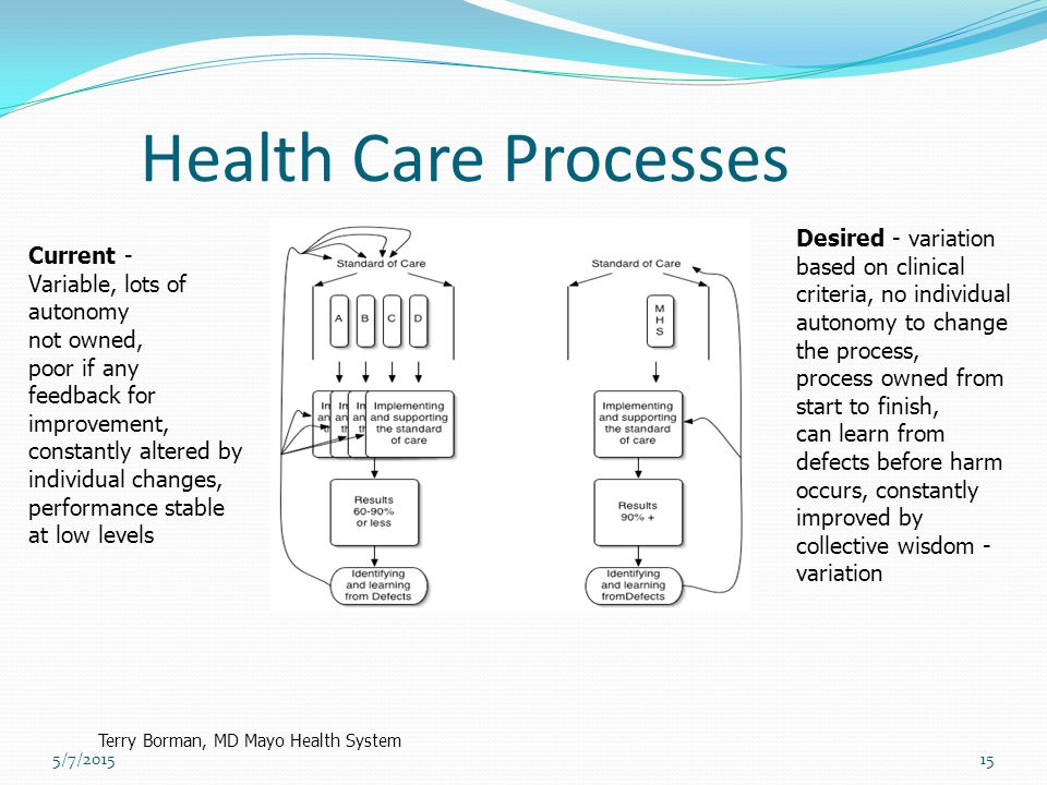 Health Care Processes Desired - variation