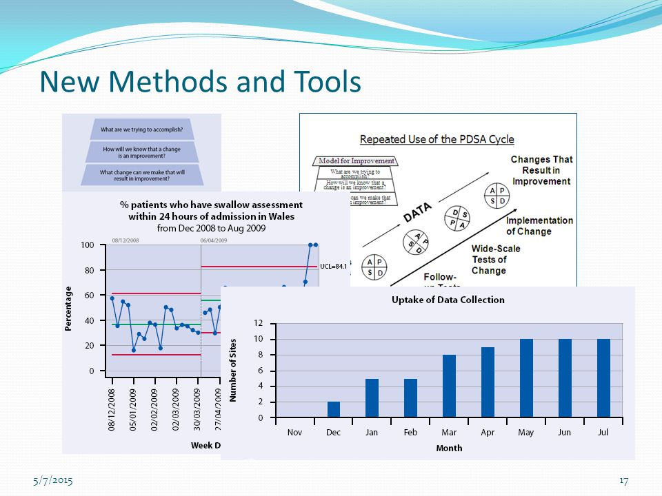 New Methods and Tools Quality Improvement methodology consists of many of tools and techniques.