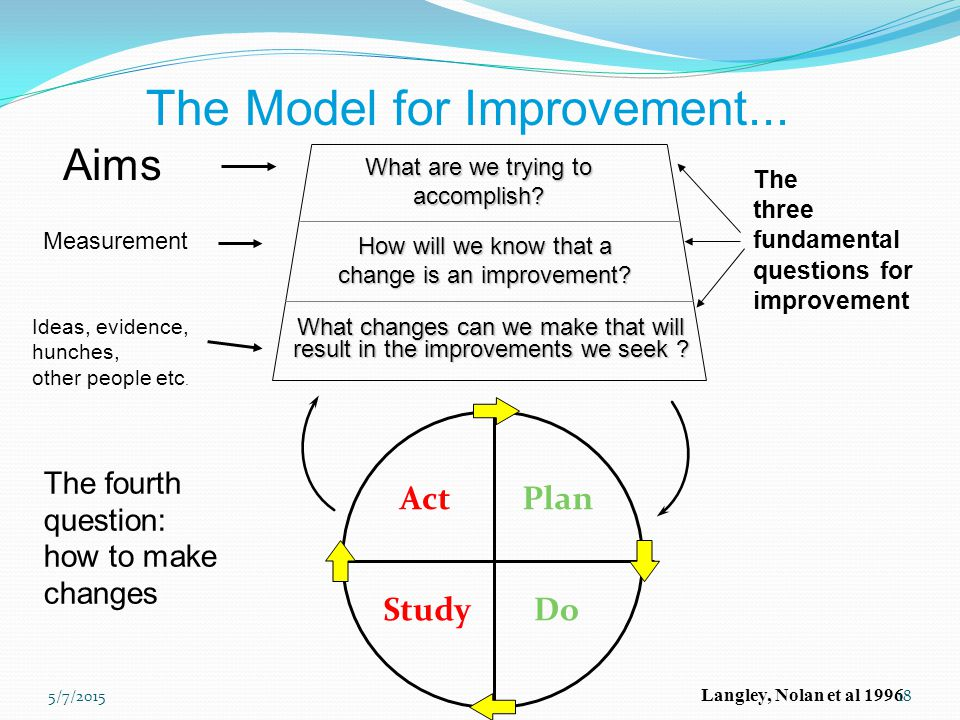 The Model for Improvement...