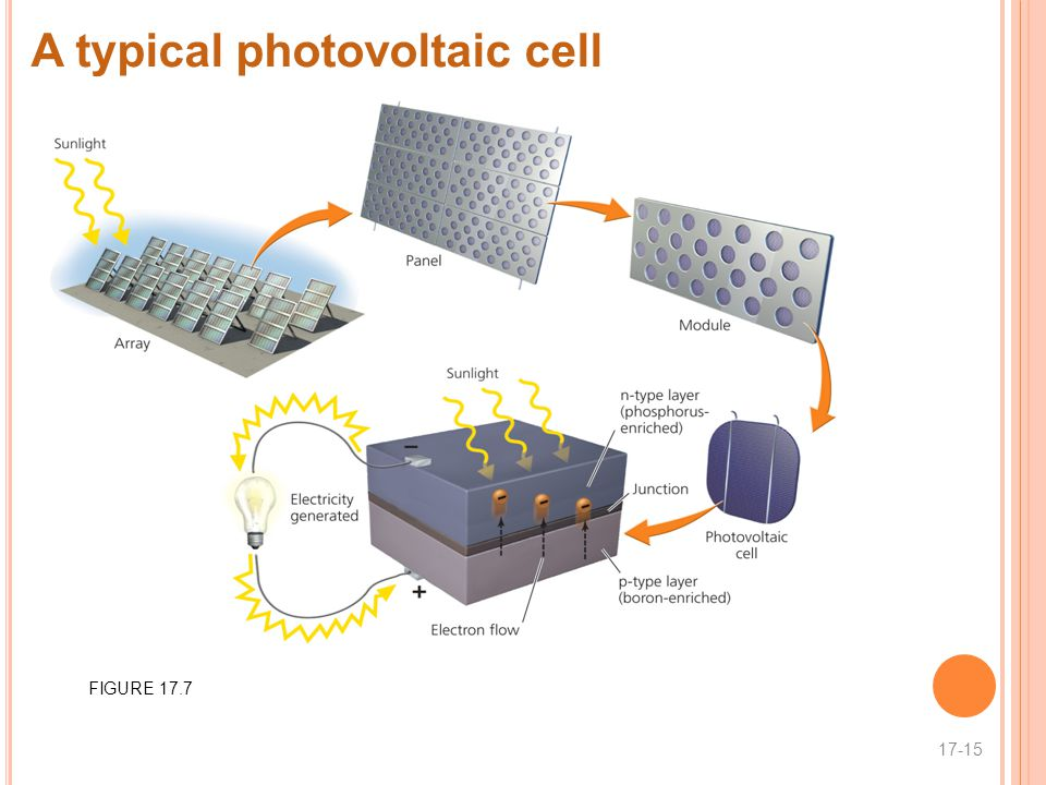 A typical photovoltaic cell