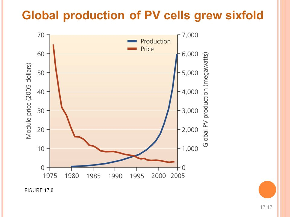 Global production of PV cells grew sixfold