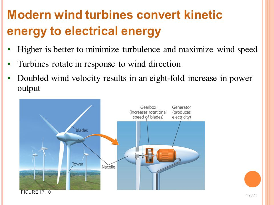 Modern wind turbines convert kinetic energy to electrical energy