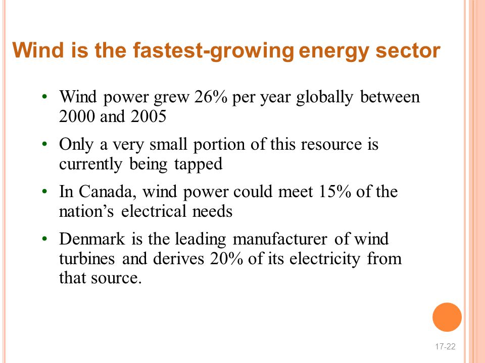 Wind is the fastest-growing energy sector