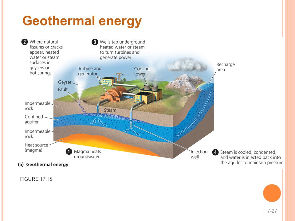 Geothermal energy FIGURE 17.15 17-27