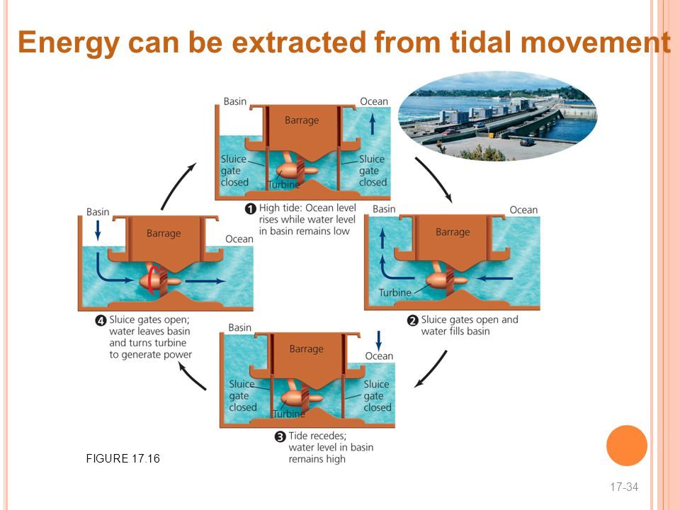 Energy can be extracted from tidal movement