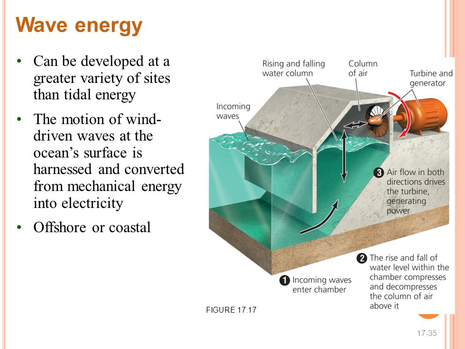 Wave energy Can be developed at a greater variety of sites than tidal energy.