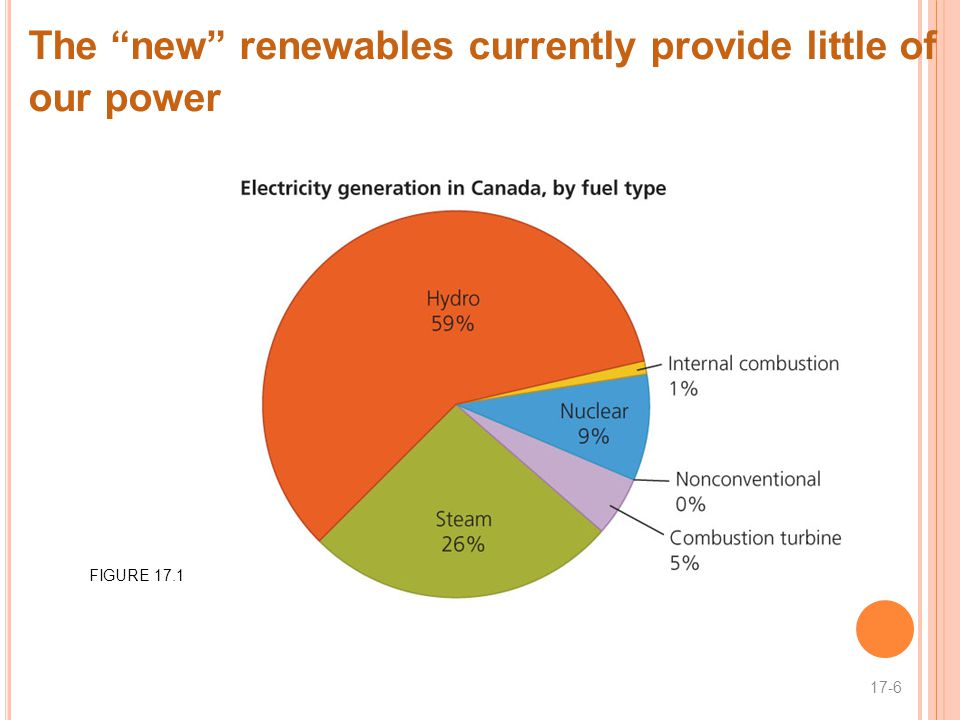 The new renewables currently provide little of our power