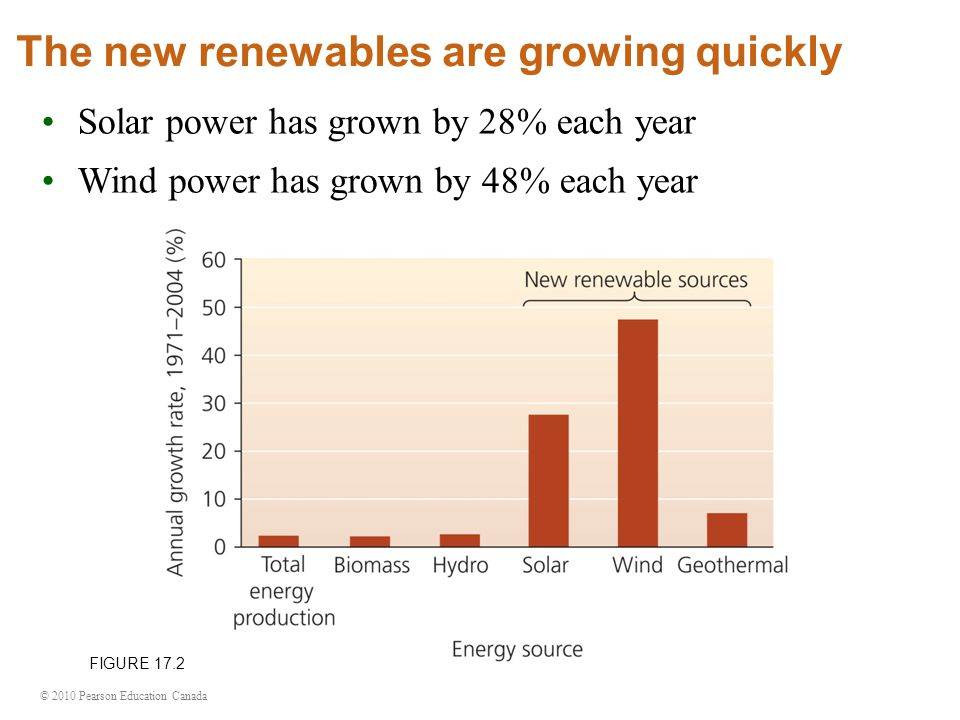 The new renewables are growing quickly