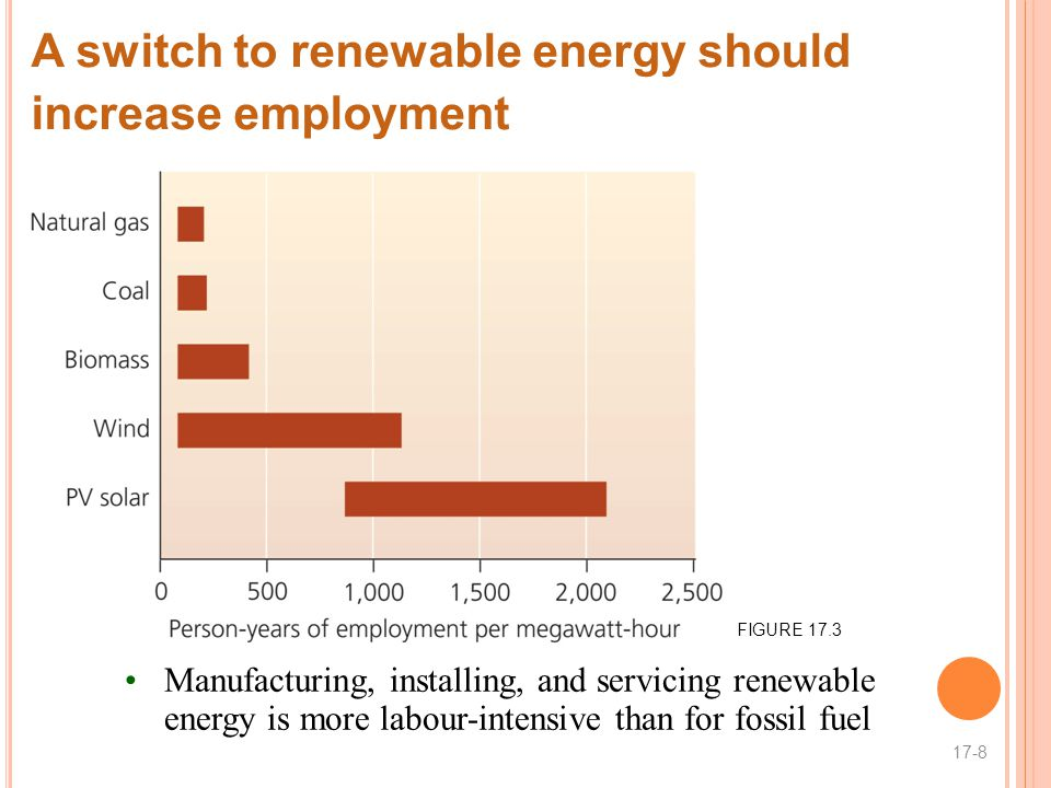 A switch to renewable energy should increase employment
