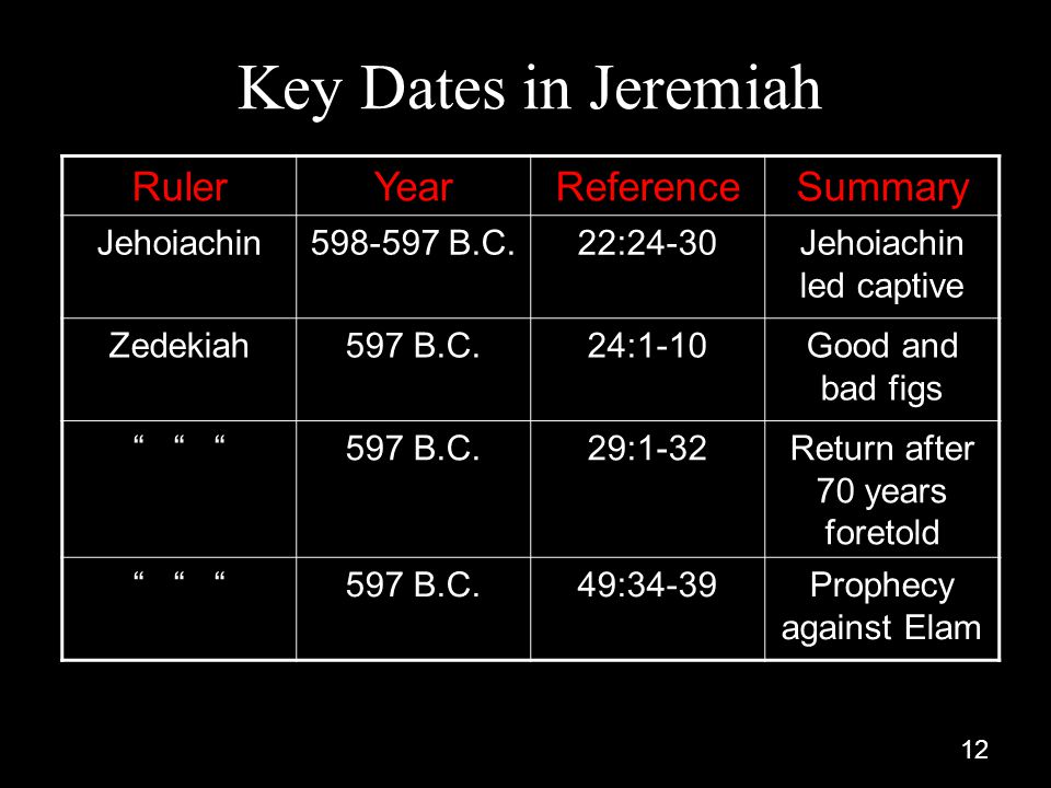 Key Dates in Jeremiah Ruler Year Reference Summary Jehoiachin