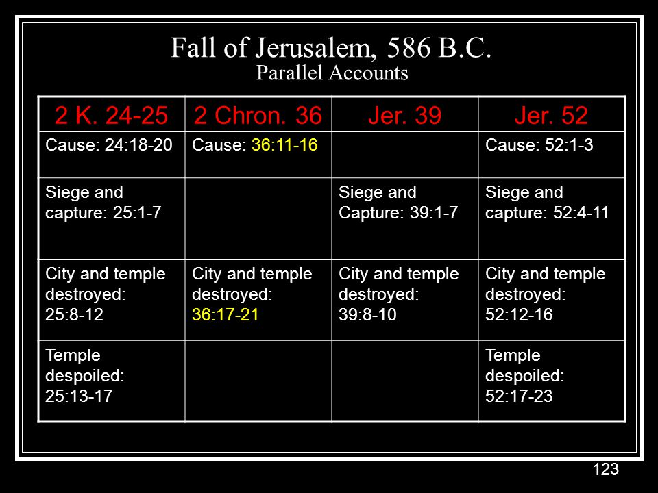 Fall of Jerusalem, 586 B.C. Parallel Accounts