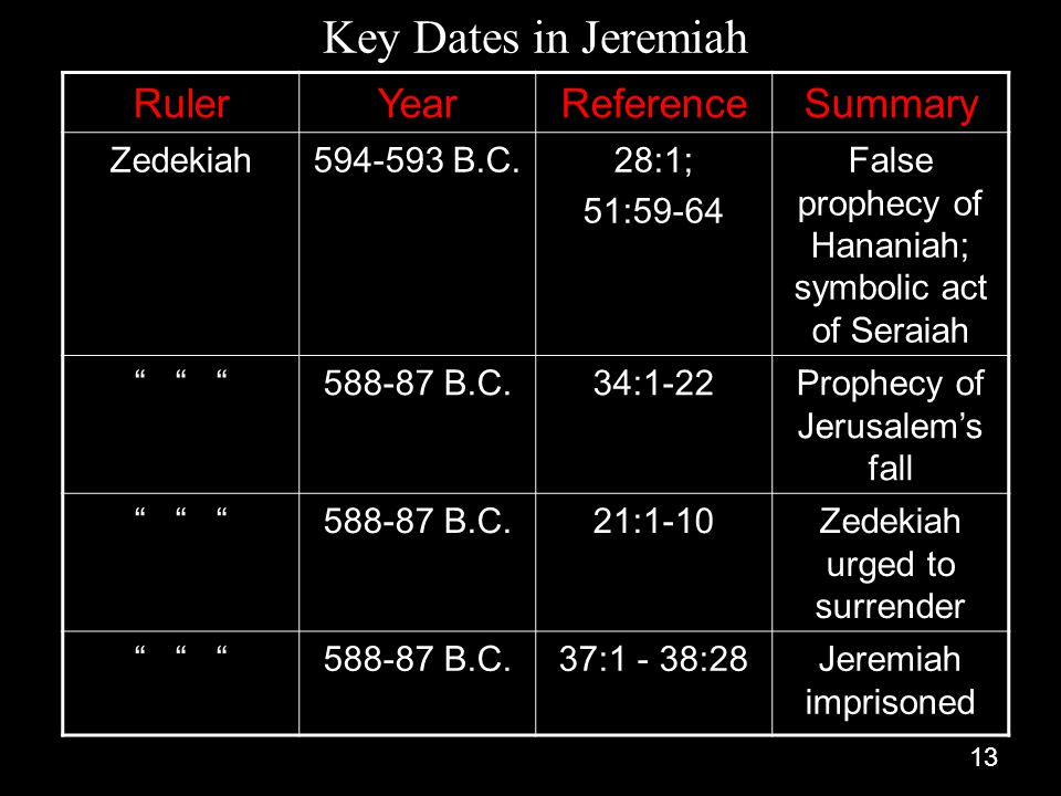 Key Dates in Jeremiah Ruler Year Reference Summary Zedekiah