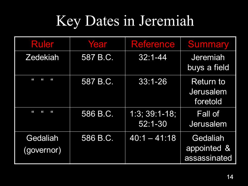 Key Dates in Jeremiah Ruler Year Reference Summary Zedekiah 587 B.C.