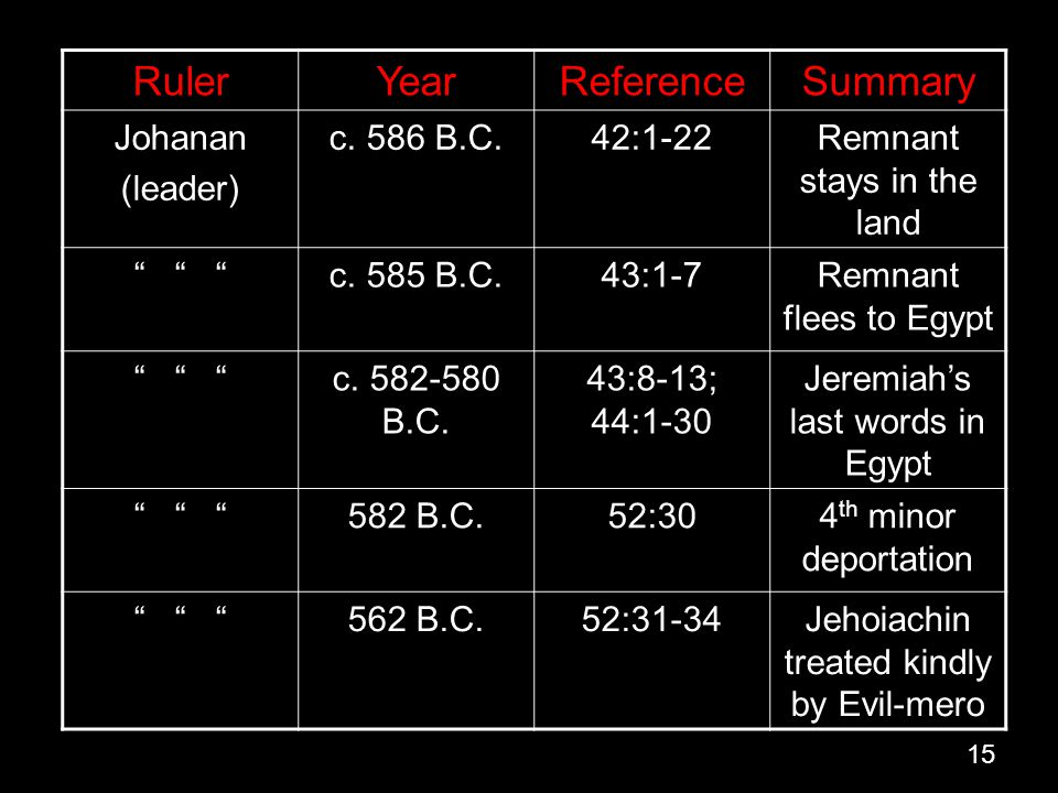 Ruler Year Reference Summary Johanan (leader) c. 586 B.C. 42:1-22