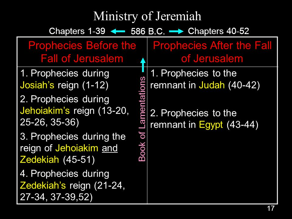Ministry of Jeremiah Prophecies Before the Fall of Jerusalem