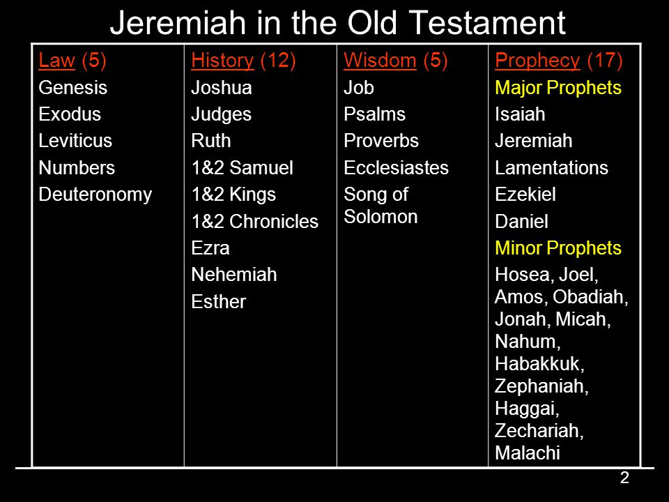 Jeremiah in the Old Testament