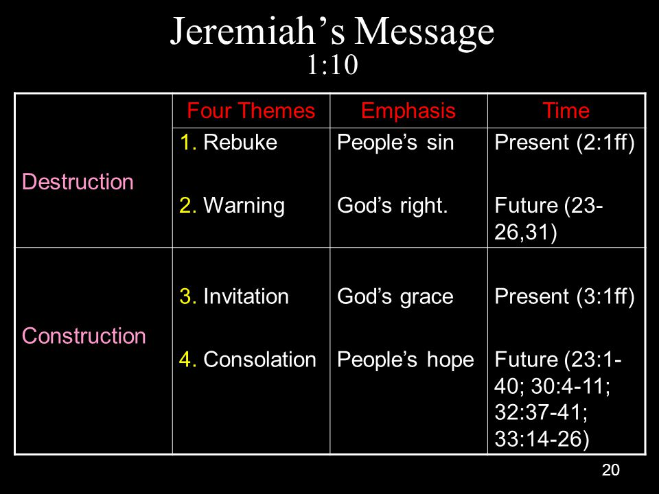 Jeremiah's Message 1:10 Destruction Construction Four Themes 1. Rebuke