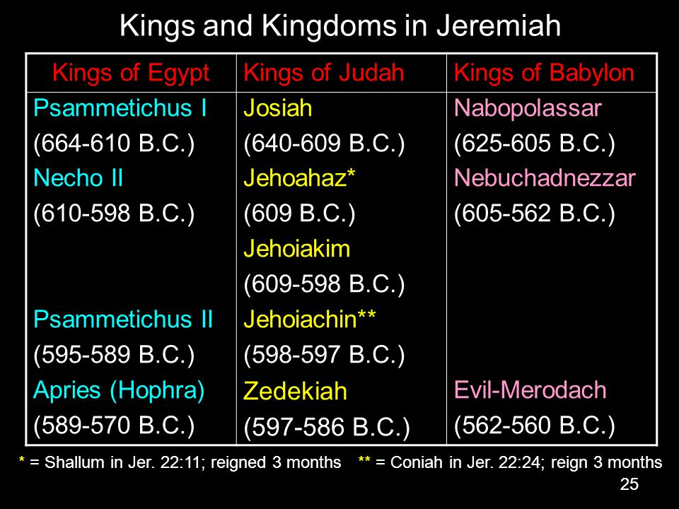 Kings and Kingdoms in Jeremiah