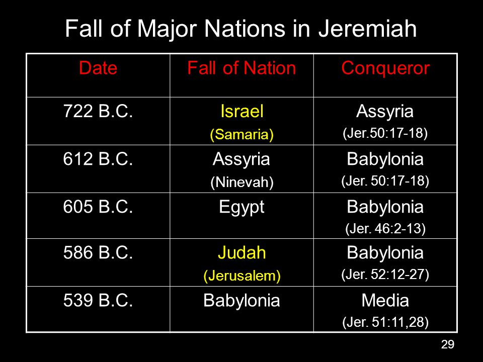 Fall of Major Nations in Jeremiah