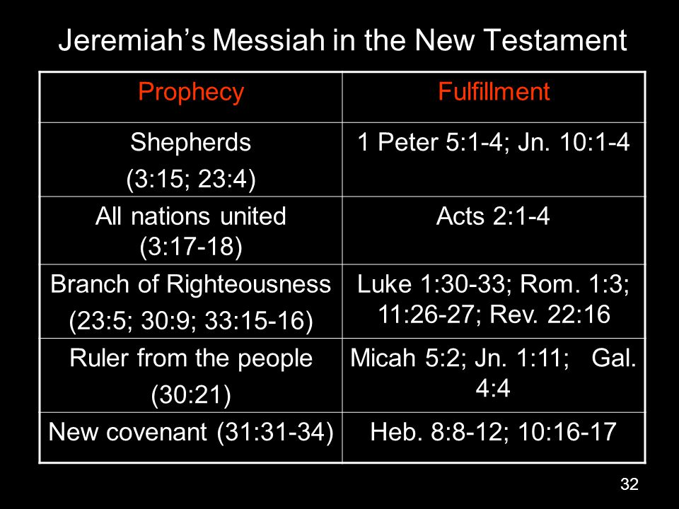 Jeremiah's Messiah in the New Testament