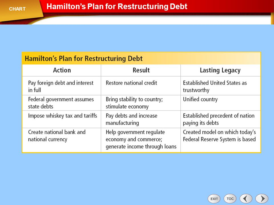 Chart: Hamilton's Plan for Restructuring Debt
