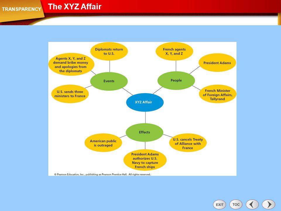 Transparency: The XYZ Affair