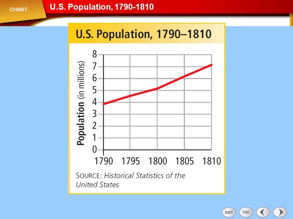 U.S. Population, 1790-1810 CHART Chart: U.S. Population, 1790-1810 69 69