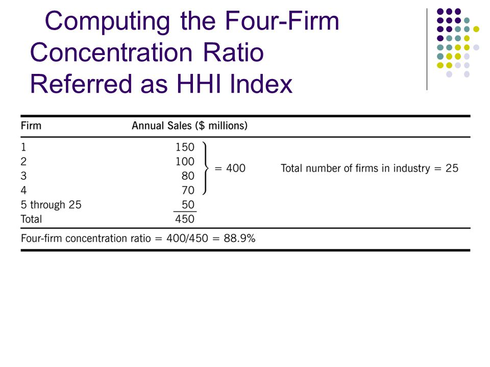 Computing the Four-Firm Concentration Ratio Referred as HHI Index