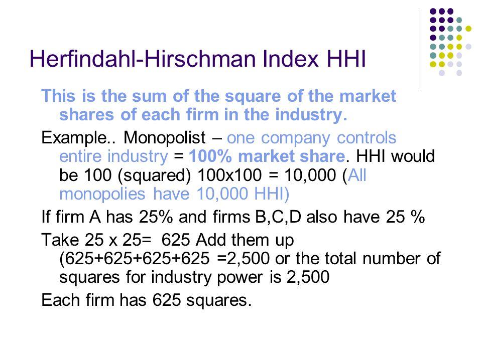 Herfindahl-Hirschman Index HHI