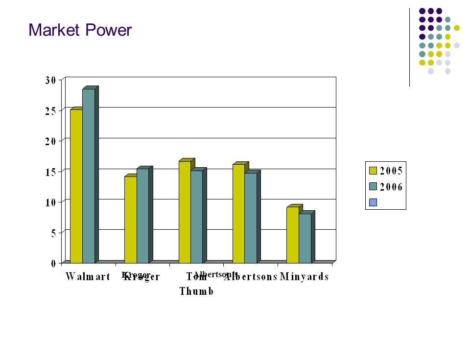 Market Power Kroger Albertson's