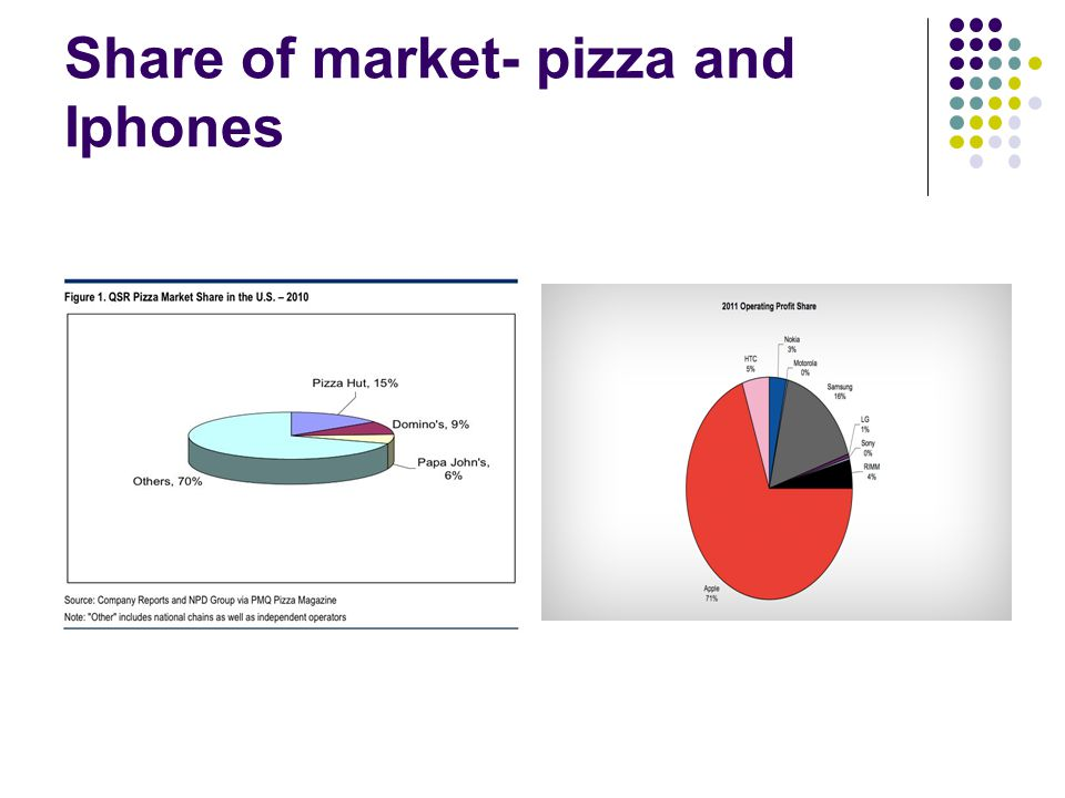 Share of market- pizza and Iphones