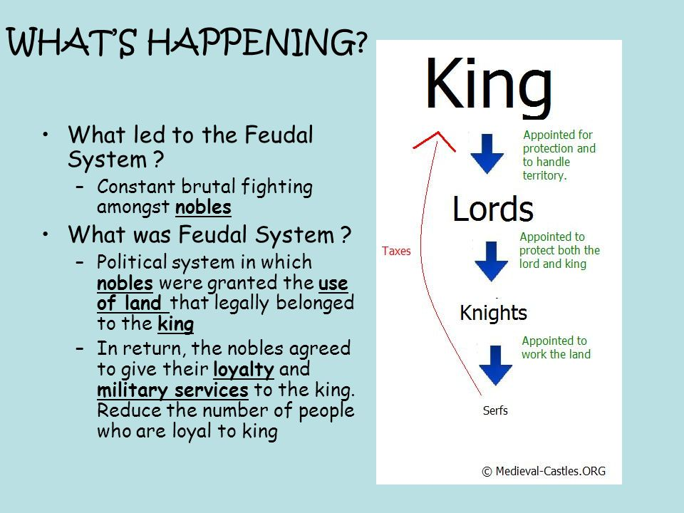 WHAT'S HAPPENING What led to the Feudal System