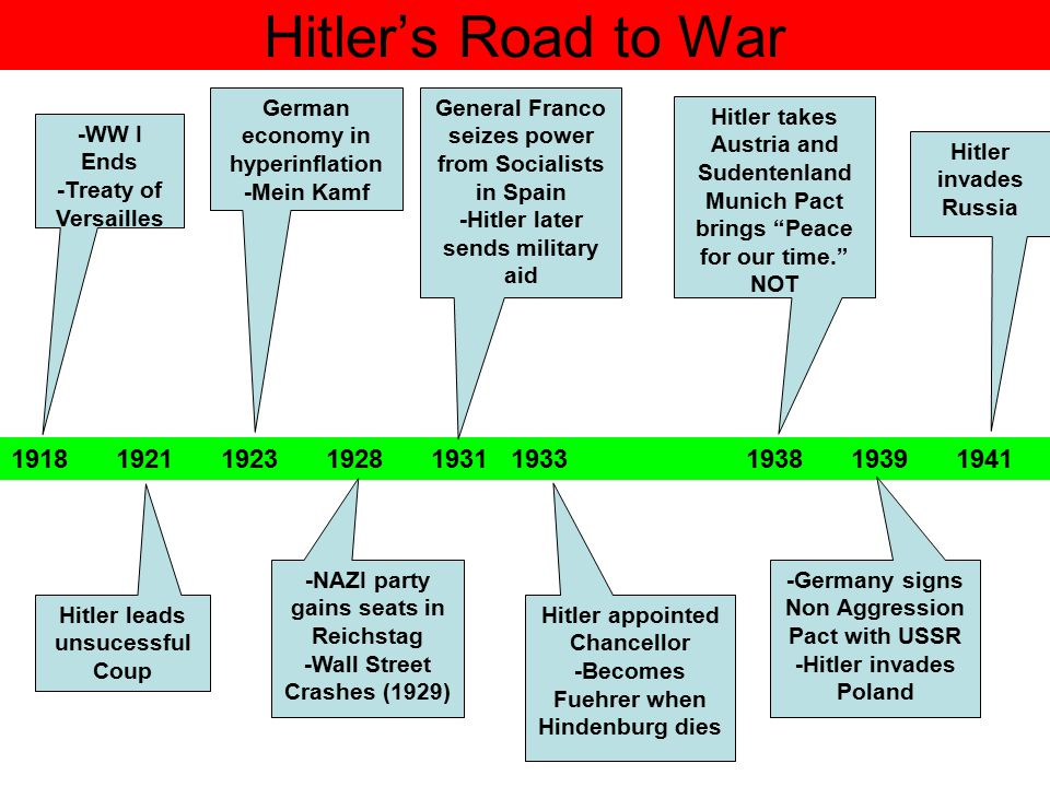 Hitler's Road to War German economy in hyperinflation. -Mein Kamf. General Franco seizes power from Socialists in Spain.