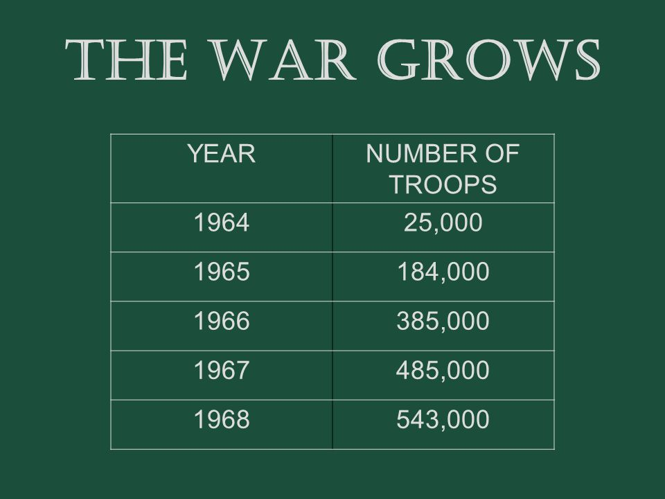 THE WAR GROWS YEAR NUMBER OF TROOPS 1964 25,000 1965 184,000 1966