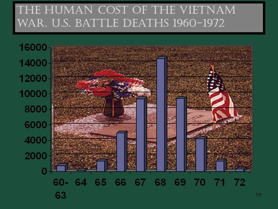 The human cost of the Vietnam war. U.S. Battle deaths 1960-1972