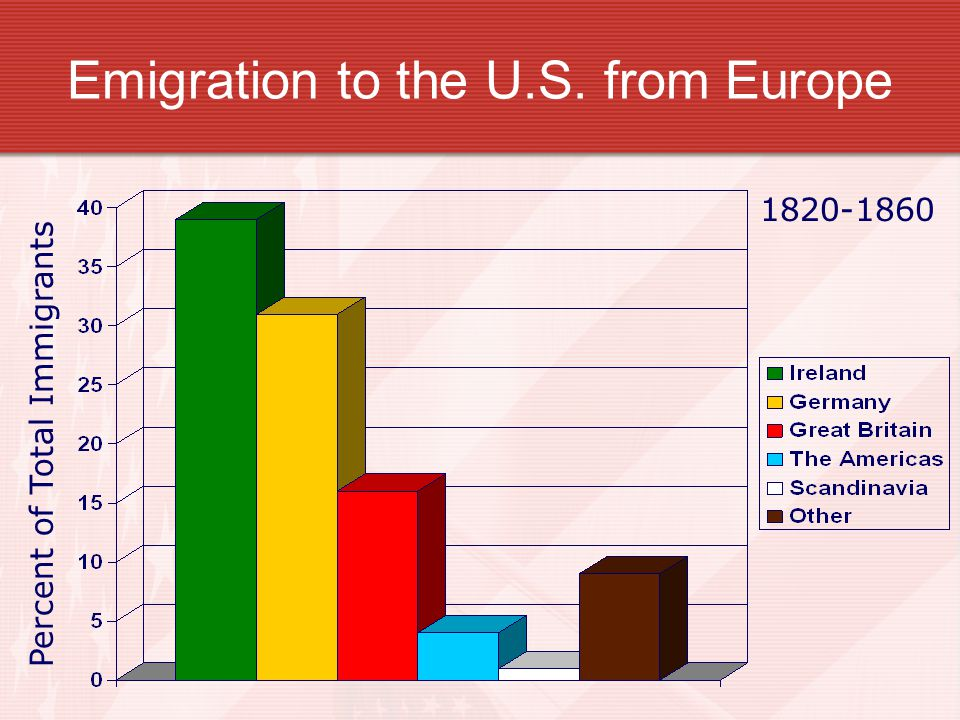 Emigration to the U.S. from Europe
