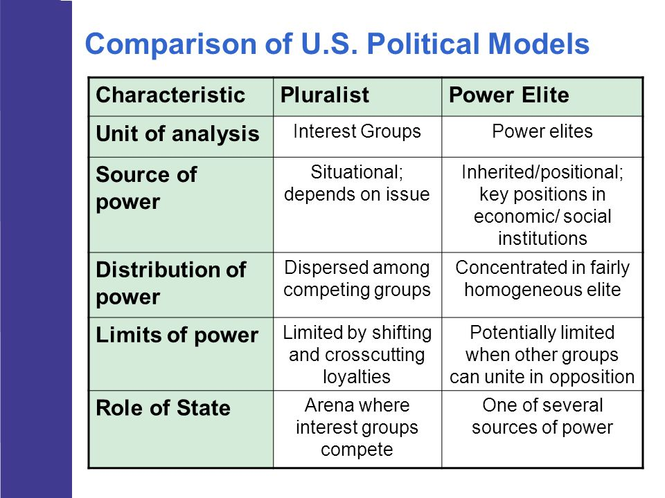 Comparison of U.S. Political Models