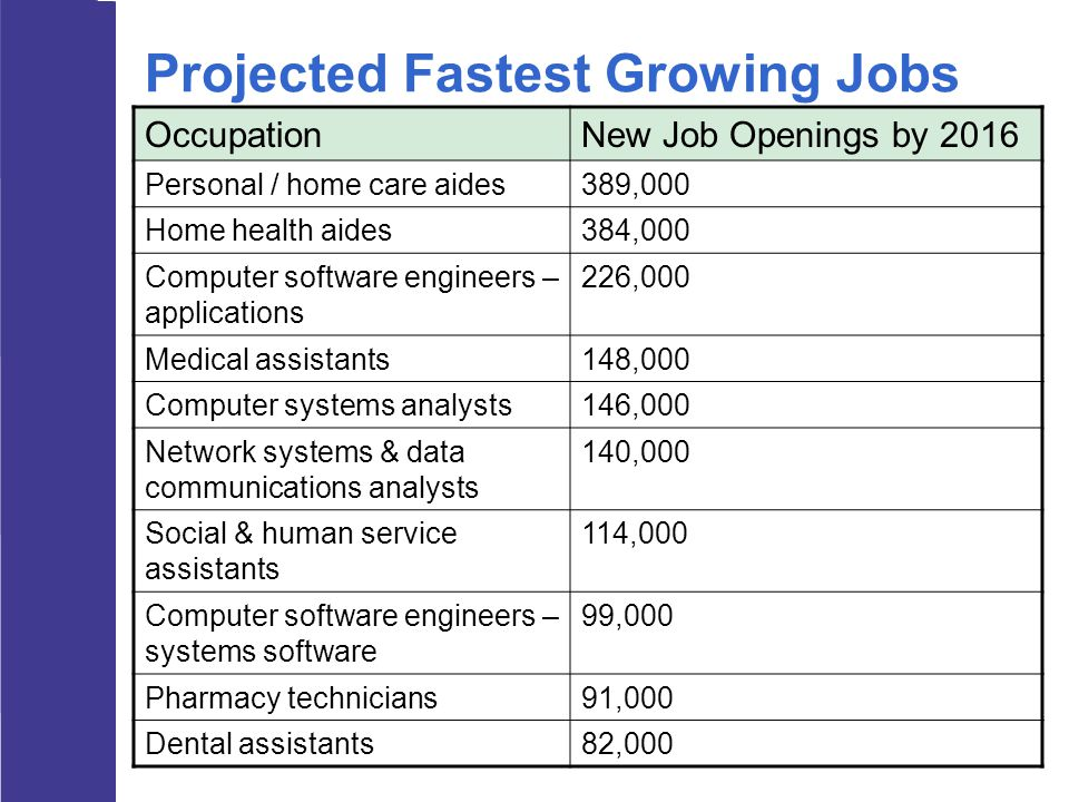 Projected Fastest Growing Jobs