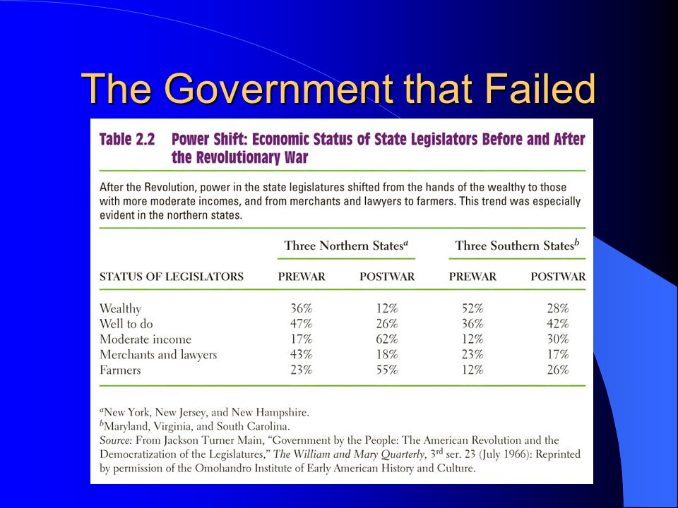 The Government that Failed