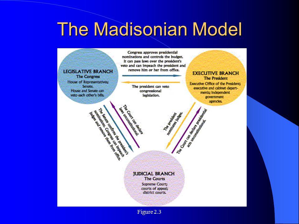 The Madisonian Model Figure 2.3