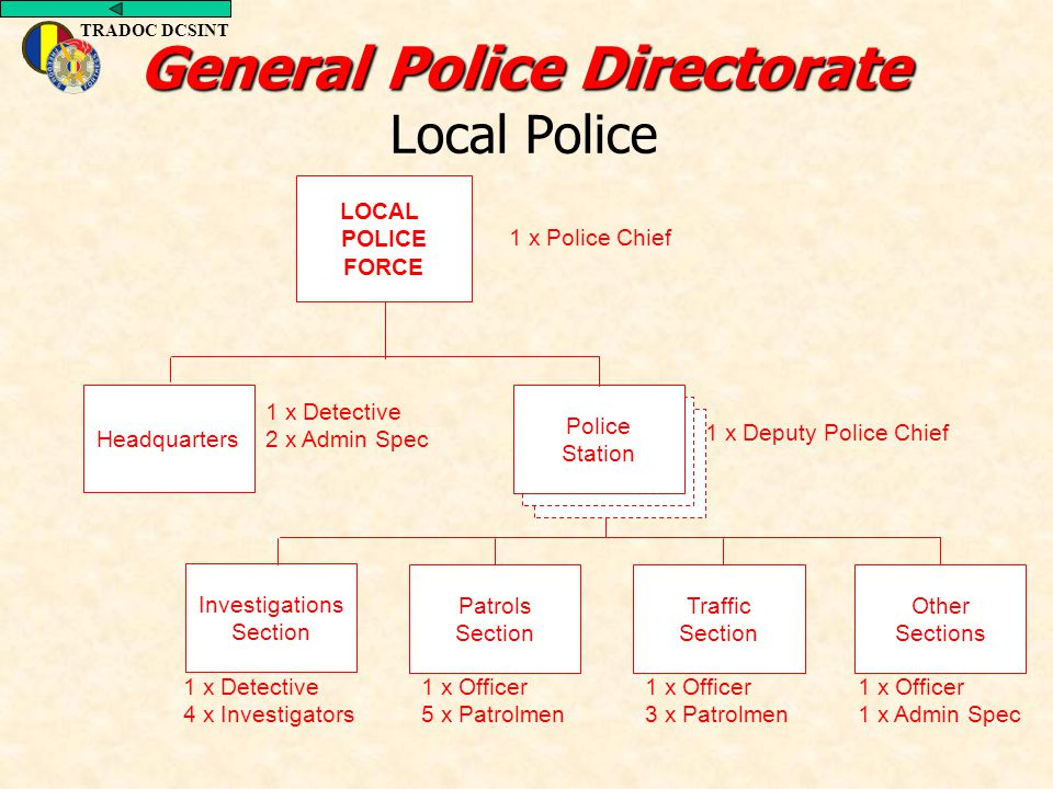 General Police Directorate Local Police