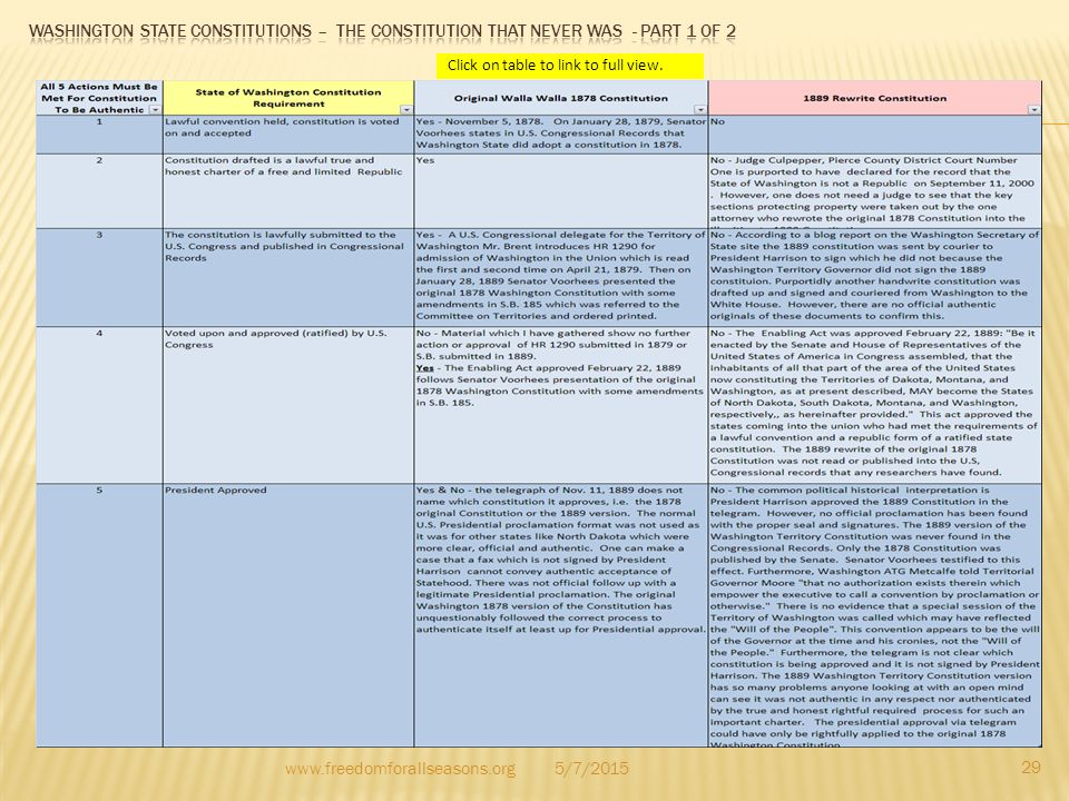 Washington state constitutions – the constitution that never was - Part 1 of 2