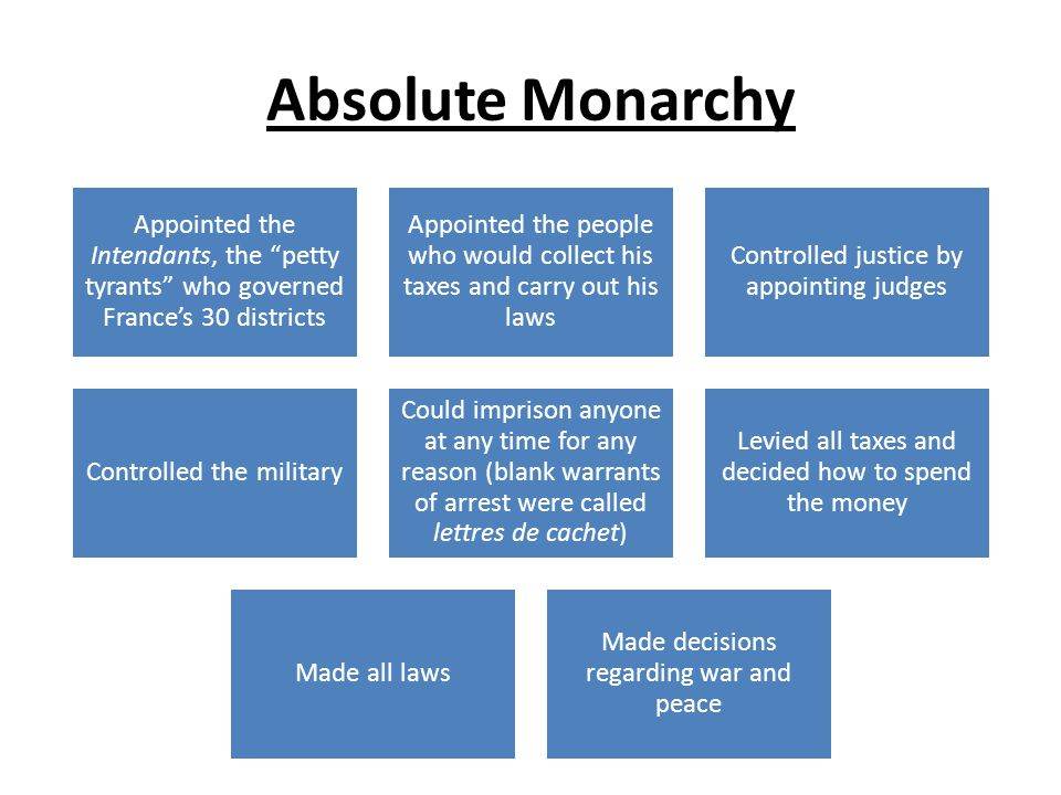 Absolute Monarchy Appointed the Intendants, the petty tyrants who governed France's 30 districts.
