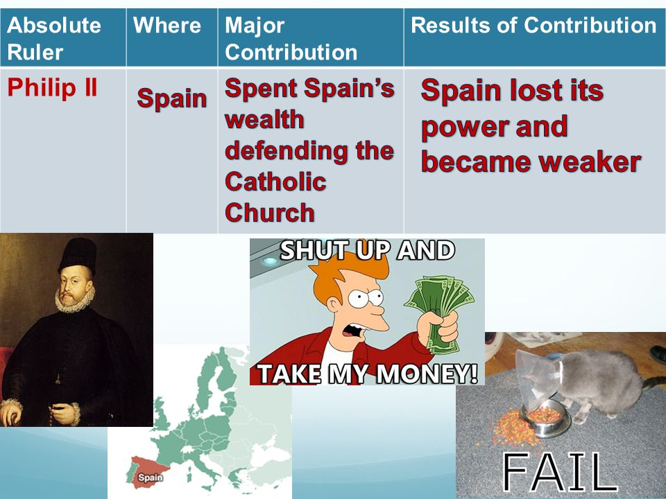 Spain lost its power and became weaker