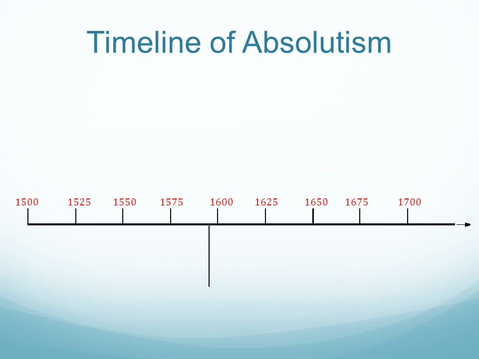 Timeline of Absolutism