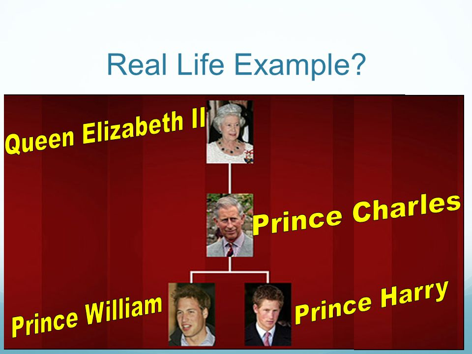 Real Life Example Queen Elizabeth II Prince Charles Prince Harry
