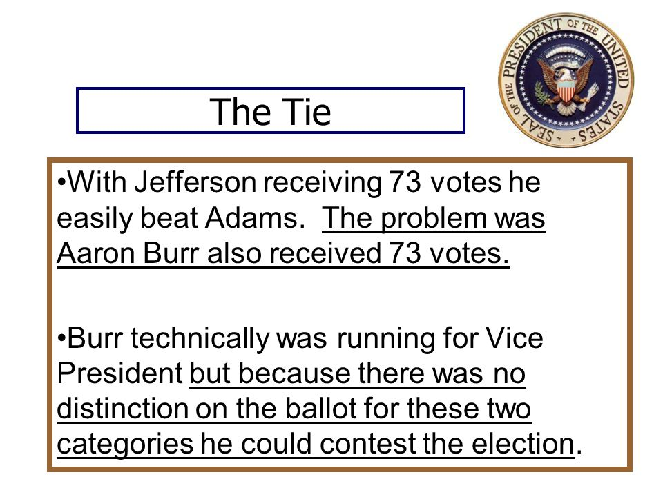 The Tie With Jefferson receiving 73 votes he easily beat Adams. The problem was Aaron Burr also received 73 votes.