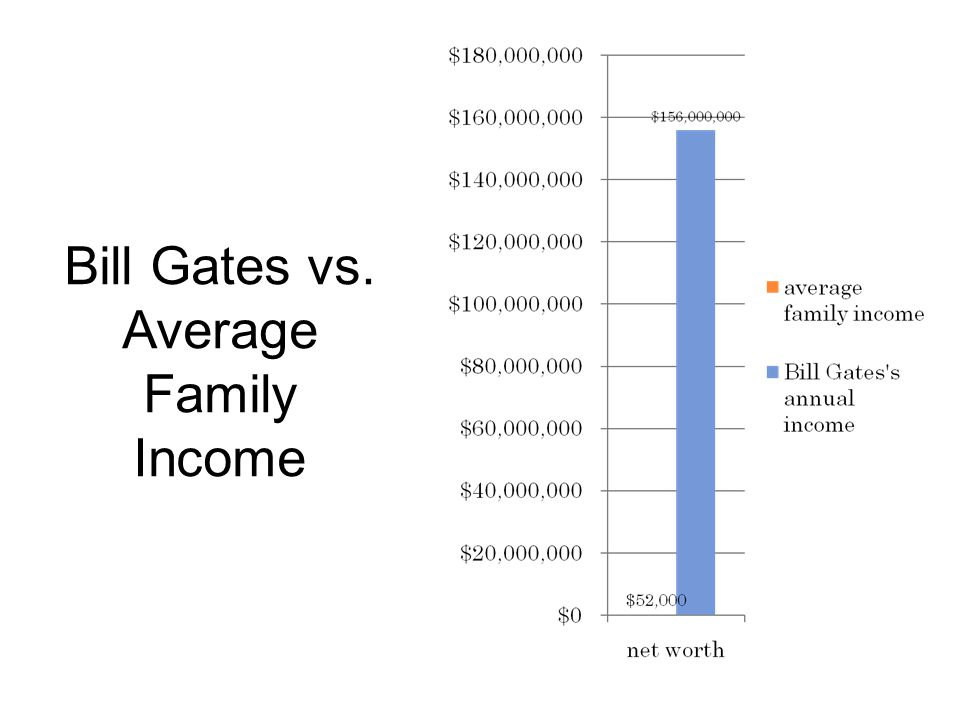 Bill Gates vs. Average Family Income