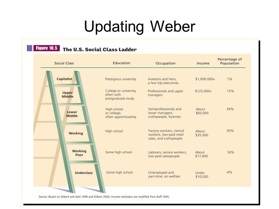 Updating Weber